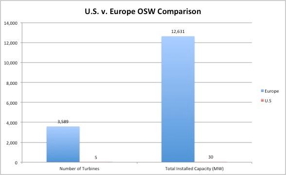 Figure 3: U.S. v. European OSW Capacity as of 2016 (Ho et al. 2017)