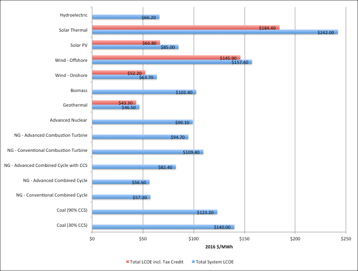 Figure 5: U.S. Average LCOE (2016 $/MWh) for Plants Entering Service 2022 (EIA 2017a)