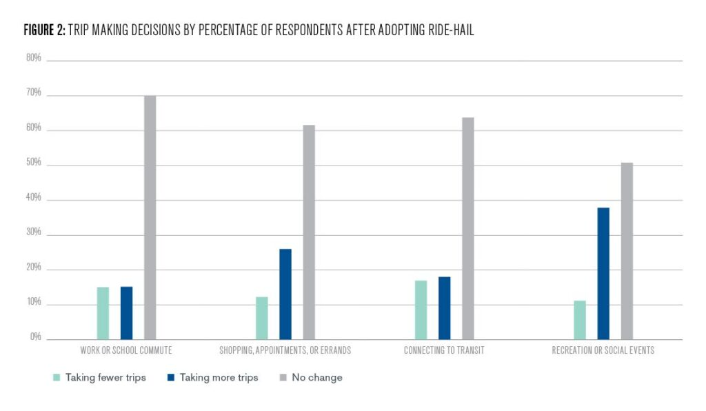 Figure 2: Trips making decisions by percentage of respondents after adopting ride-hail