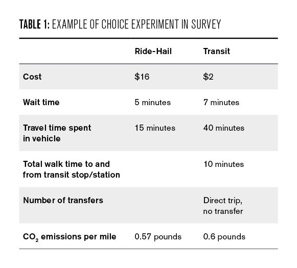 Table 1: Example of choice experiment in survey