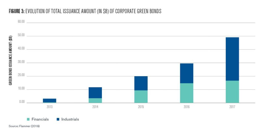 Figure 3: Evolution of total issuance amount (in $B) of corporate green bonds