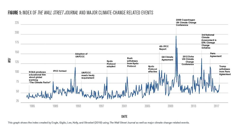 Figure 1: Index of the Wall Street Journal and Major Climate Change Related Events