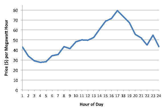 Price Variation in the Texas Grid by Hour of the Day