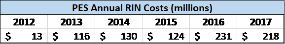PES Annual RIN costs in millions