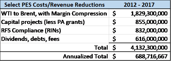Select PES Costs/Revenue Reductions over years