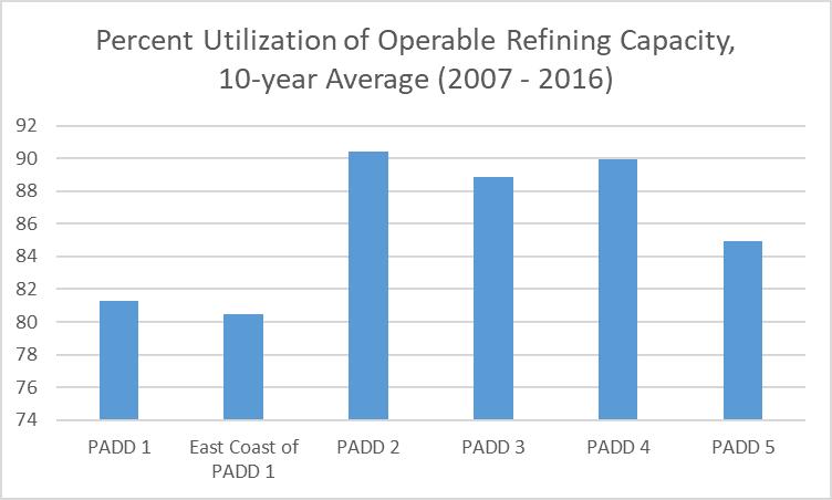 Percent utilization of operable refining capacity, 10 year average (2007-2016)