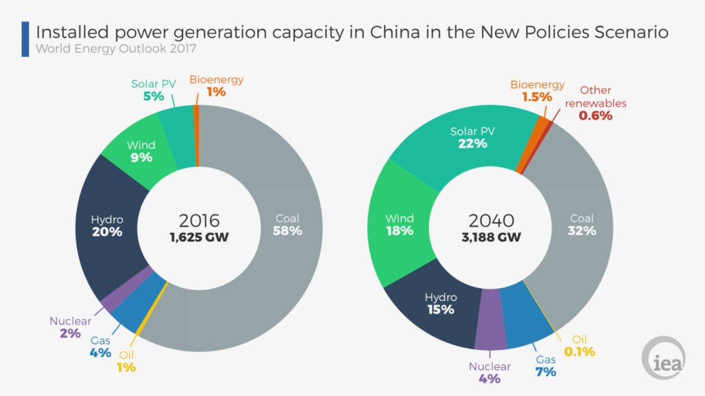 Installed power generation capacity in China in the new policies scenario