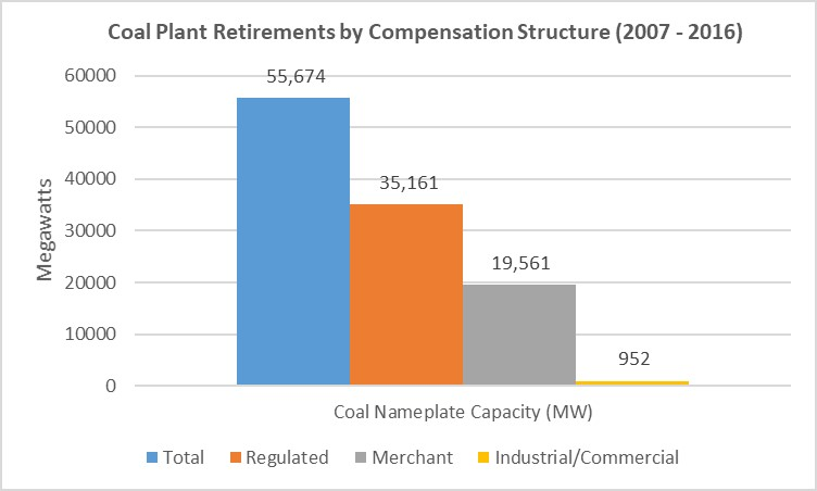 Coal plant retirements by compensation structure