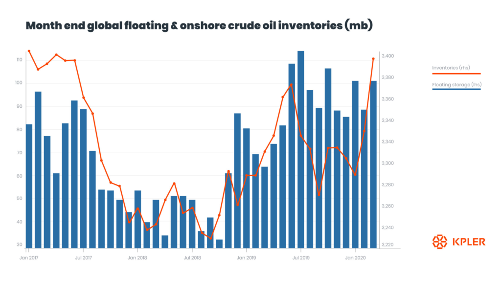 Month end global floating and onshore crude oil inventories