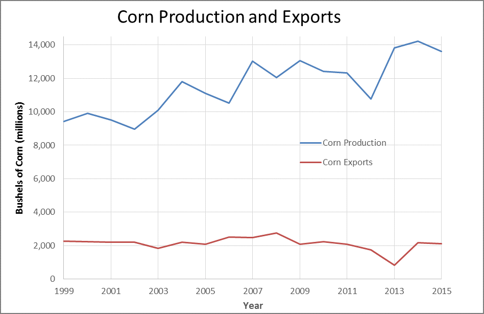 Figure 3: While corn exports have fallen slightly since 2000, corn production has increased, in part to meet a growing demand for corn-based ethanol. Data source: USDA