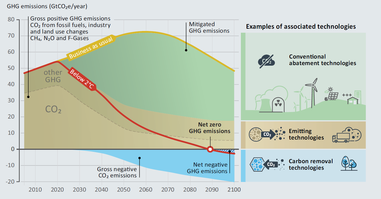 Figure 1: Residual Emissions and Carbon Dioxide Removal for Limiting Temperature Increase to 2 °C (Source: UNEP 2017)