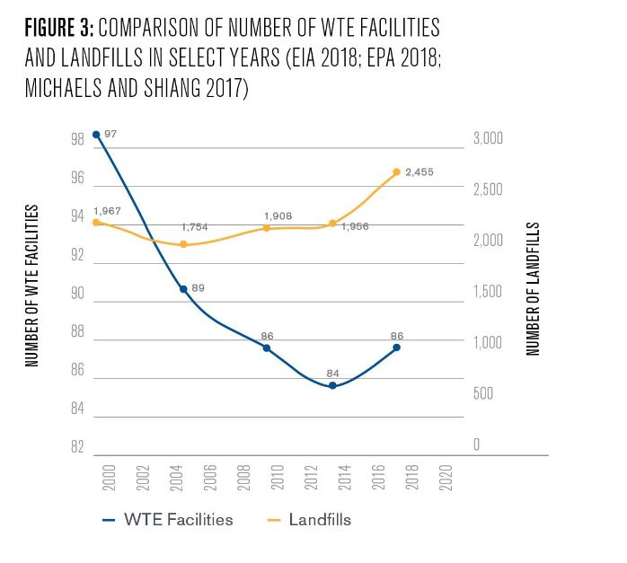 Figure 3: Comparison of number of WTE facilities and landfills in select years (EIA 2018; EPA 2018; Michaels and Shiang 2017)