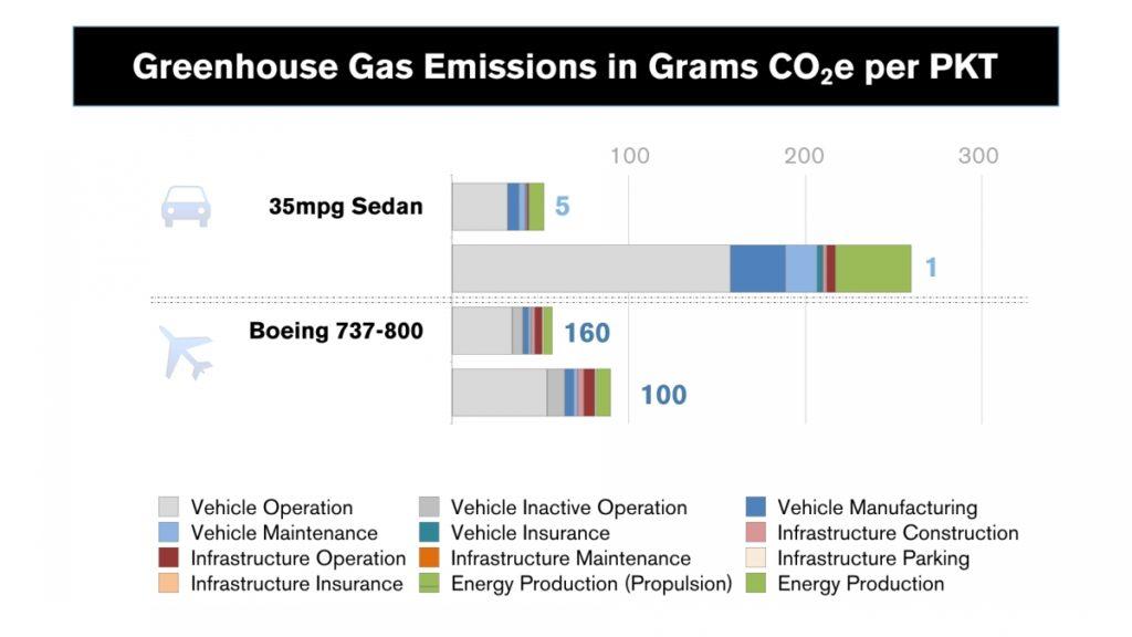 Greenhouse Gas Emissions in Grams CO2e per PKT