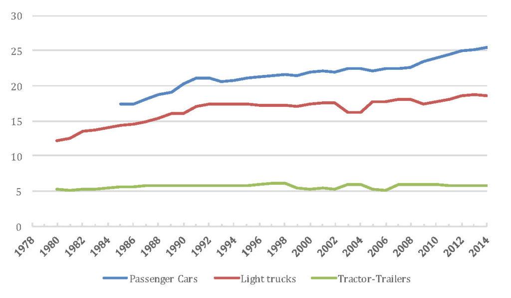 Figure 1: Vehicle Economies in Miles Per Gallon (ORNL 2016)