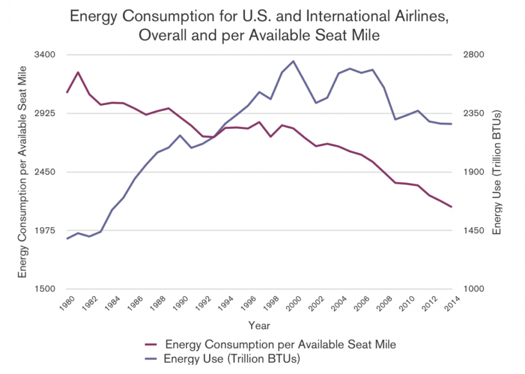 Fig. 1: Energy Consumption for U.S and International Airlines, Overall and per Available Seat Mile (Oak Ridge National Laboratory, 2015)