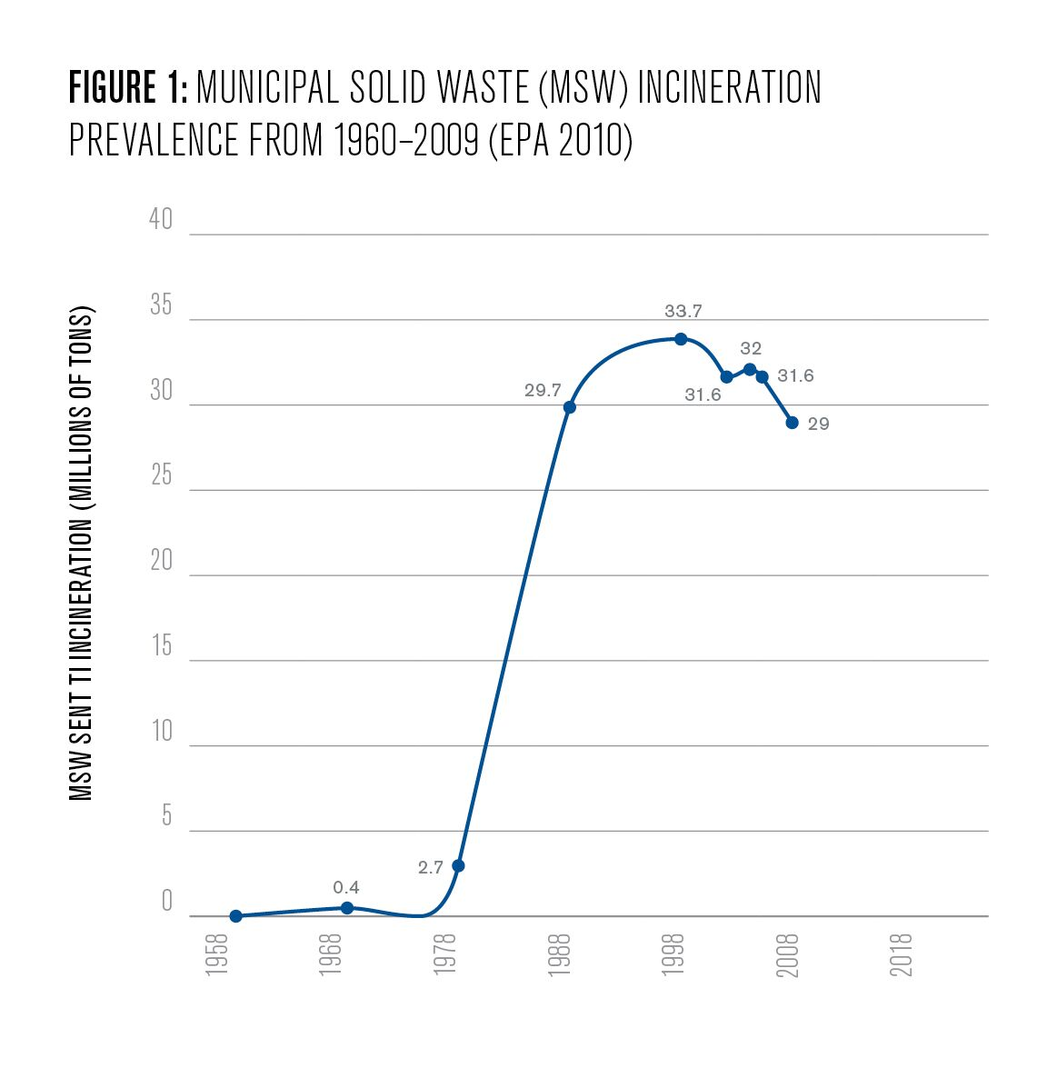 Figure 1: Municipal solid waste (MSW) incineration prevalence from 1960-2009 (EPA 2010)