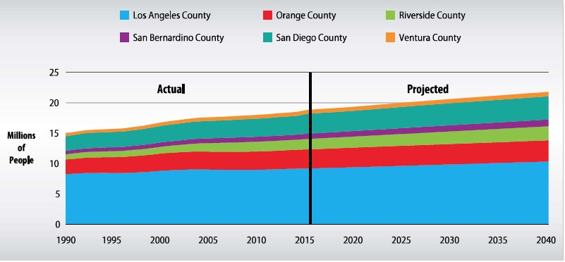 Figure 10: Actual and Projected Population in Southern California (Source: Metropolitan Water District of Southern California, 2015 Urban Water Management Plan Figure A.1-1)