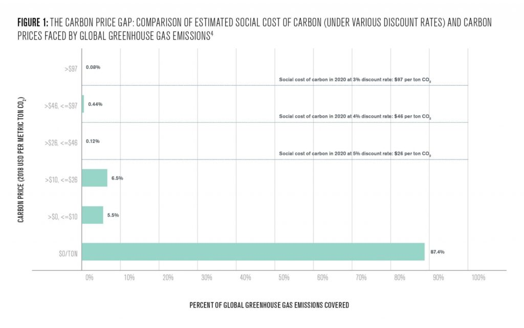 Figure 1: The Carbon price gap: comparison of estimated social cost of carbon (under various discount rates) and carbon prices faced by global greenhouse gas emissions
