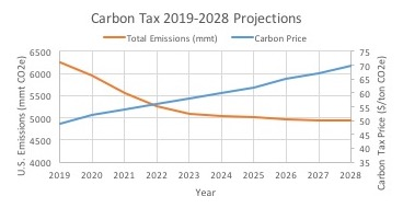 Figure 1: Aggressive Carbon Tax policies can lead to dramatic reductions in overall Greenhouse Gas Emissions in the United States. Source: Department of Treasury, Office of Tax Analysis