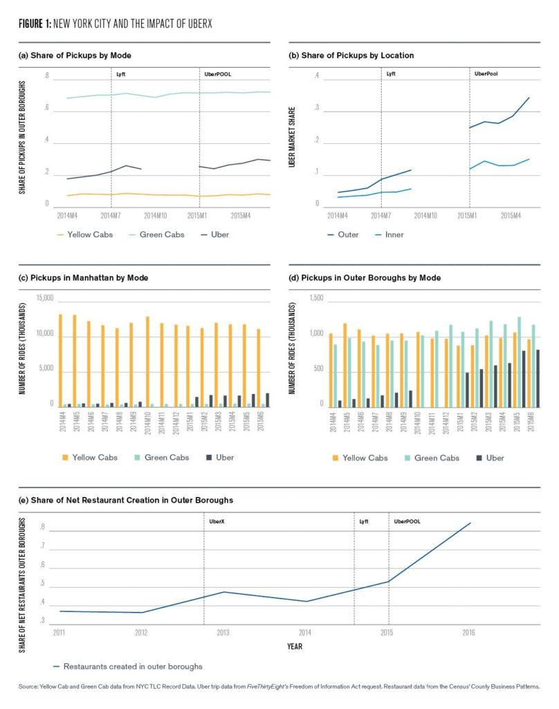 Figure 1: New York City and the Impact of UberX