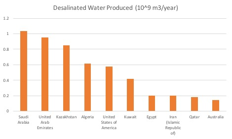 Figure 1: Top 10 Desalination-Producing Countries (U.N. Food and Agriculture Organization, 2016)
