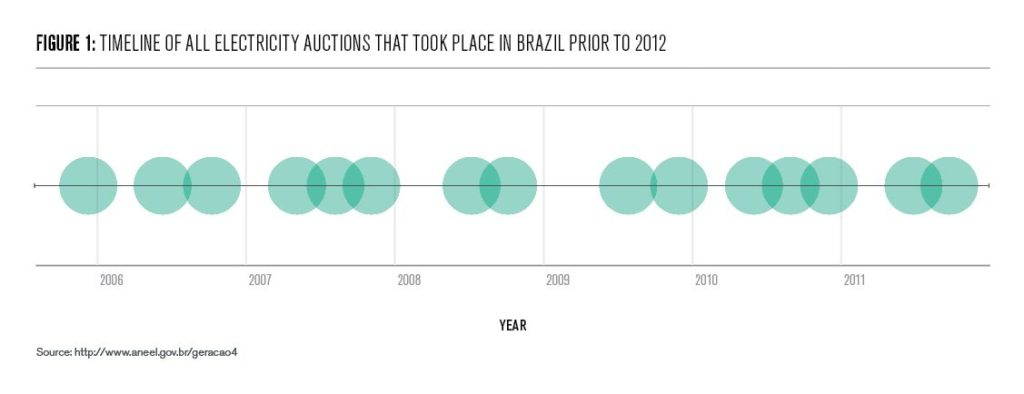Figure 1: Timeline of electricity auctions that took place in Brazil prior to 2012
