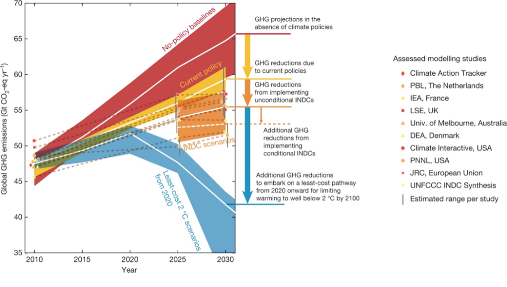 Figure 1: Global greenhouse gas emissions as implied by submitted INDCs compared to no-policy baseline, current-policy, and 2°C scenarios. White lines show the median of each respective range. The white dashed line shows the median estimate of what the INDCs would deliver if all conditionalities are met. To avoid clutter, the 20th and 80th percentile ranges are shown for the no-policy baseline and 2°C scenarios. For current-policy and the INDC scenarios, the minimum-maximum and central 80th percentile range across all assessed studies are given. Each different symbol-colour combination represents one study. Dashed brown lines connect data points for each study.
