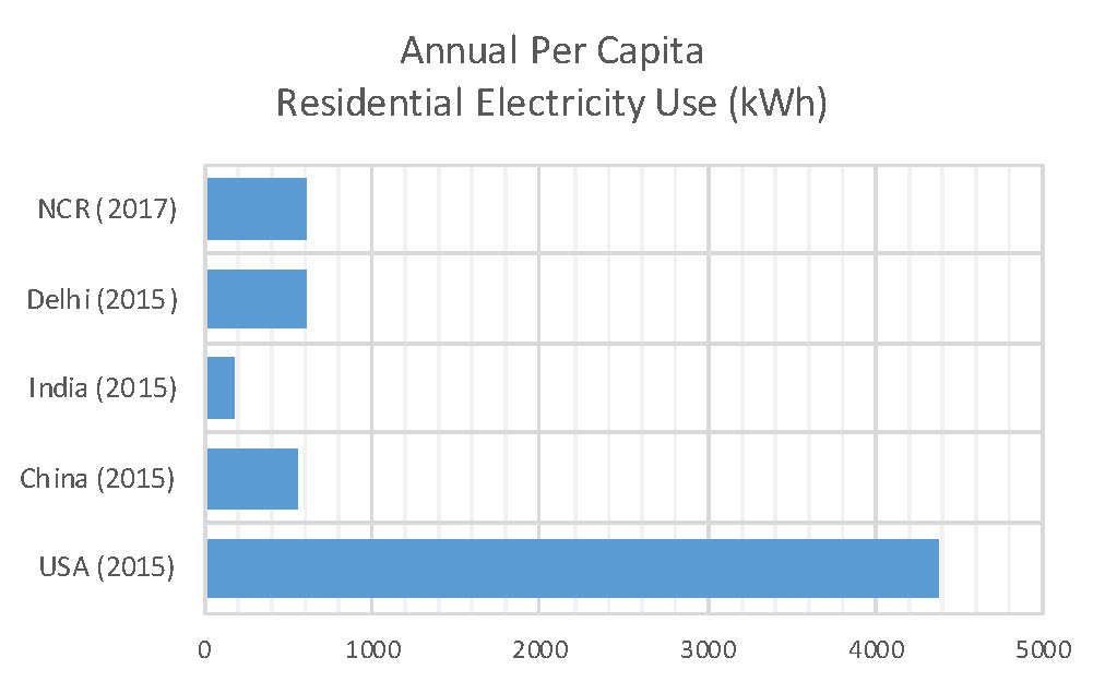 Figure 1: Comparisons of annual per capita residential electricity use