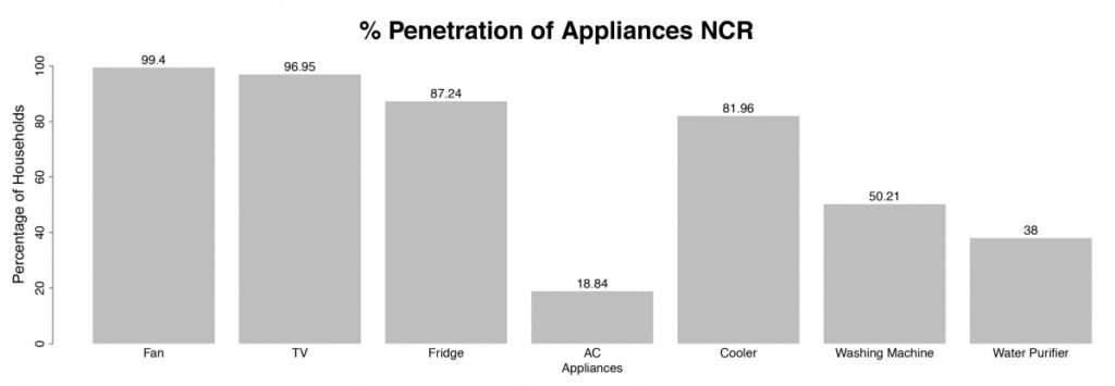 Figure 2: Appliance penetration rate in the NCR (Khosla and Chunekar 2017)
