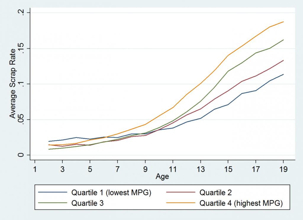 Figure 2: Annual scrap rates by fuel-economy quartile. Source: R.L. Polk & Company.