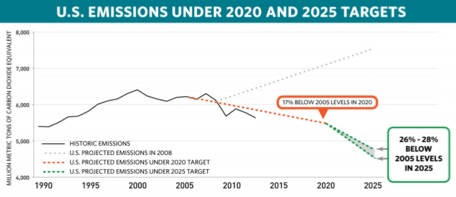 Figure 2: Snapshot of the United States Intended Nationally Determined Contribution to the Paris Climate Agreement. The United States would be likely to exceed this target under a $40/ton carbon price. (UNFCCC 2016)