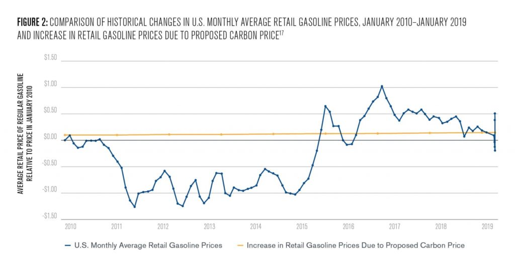 Figure 2: Comparison of historical changes in U.S. monthly average retail gasoline prices, January 2010-Jaanuary 2019 and increase in retail gasoline prices due to proposed carbon price