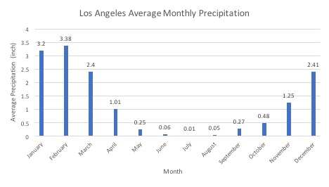 Figure 2: In southern California, most of the annual precipitation falls in winter, with little to no rain in the summer. (Source: Western Regional Climate Center: https://wrcc.dri.edu/ cgi-bin/cliMAIN.pl?ca5115)