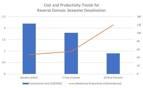 Figure 2: Improving Economics of Seawater RO Desalination (Voutchkov, 2016)