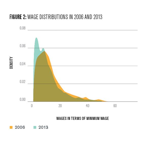 Figure 2: Wage distributions in 2006 and 2013