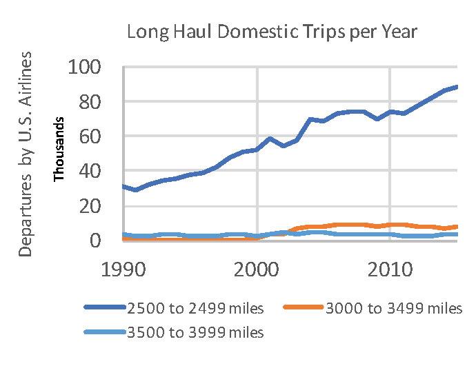 Long Haul Domestic Trips per Year