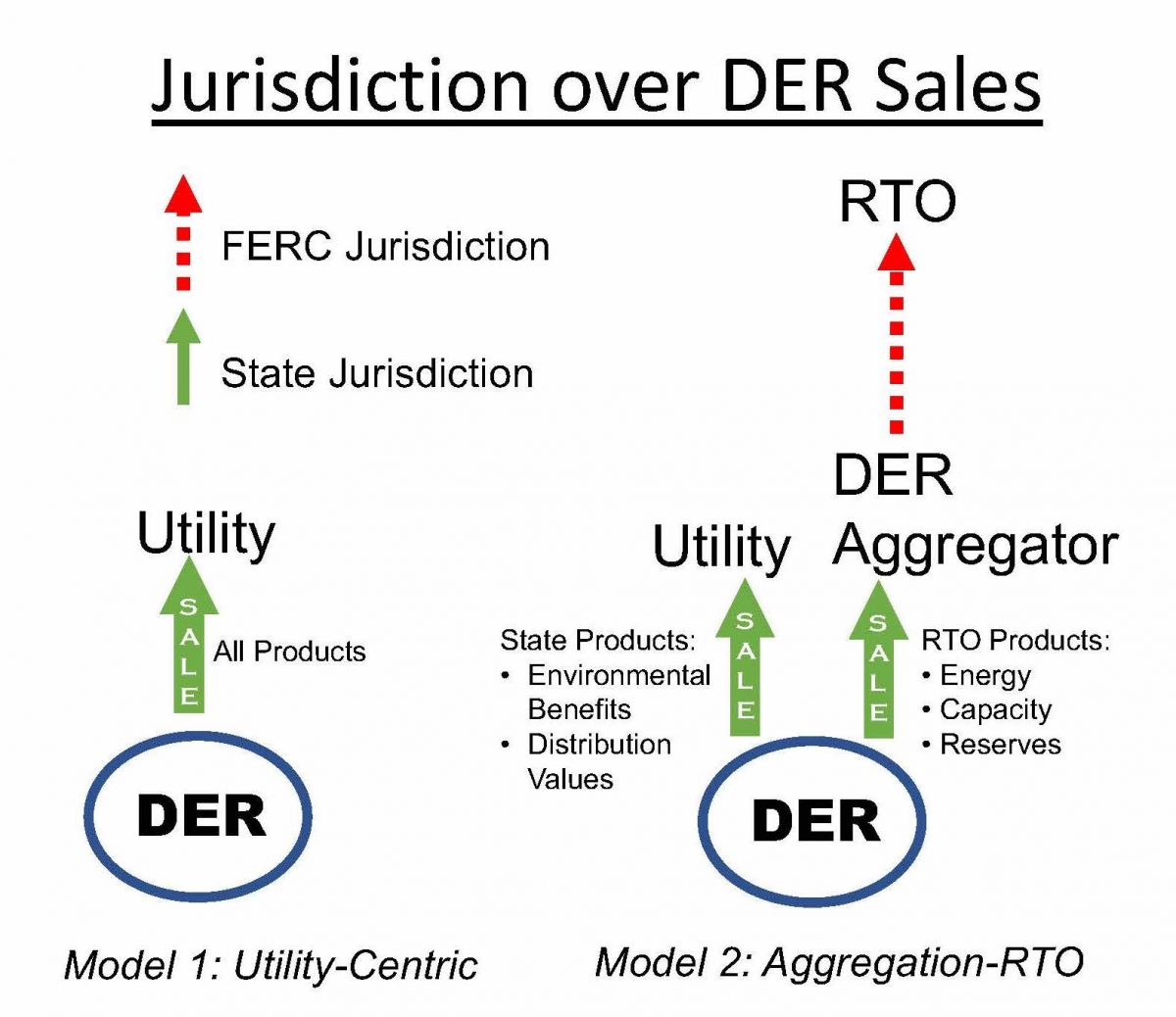 Figure 2: Models for shared authority over DERs
