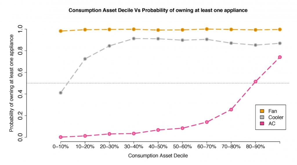 Figure 3: Cooling appliance ownership patterns in the NCR as a function of the consumption-asset index (Khosla and Chunekar 2017)