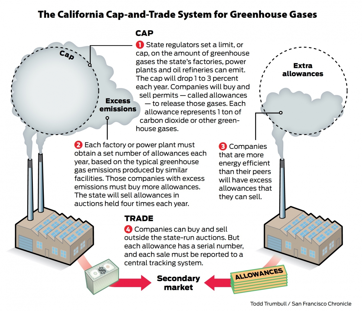 Figure 3: The California Air Resources Board's cap-and-trade program releases a set number of allowances that emitters can then buy in auctions or on the open market. Source: The Chronicle.