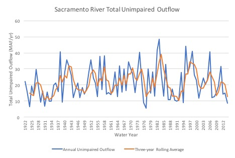 Figure 3: There are large surface runoff variations from year to year in the Sacramento River basin, as well as longer-term multiyear droughts, evi-denced by large variations in the three-year rolling averages. (Source: DWR 2016)