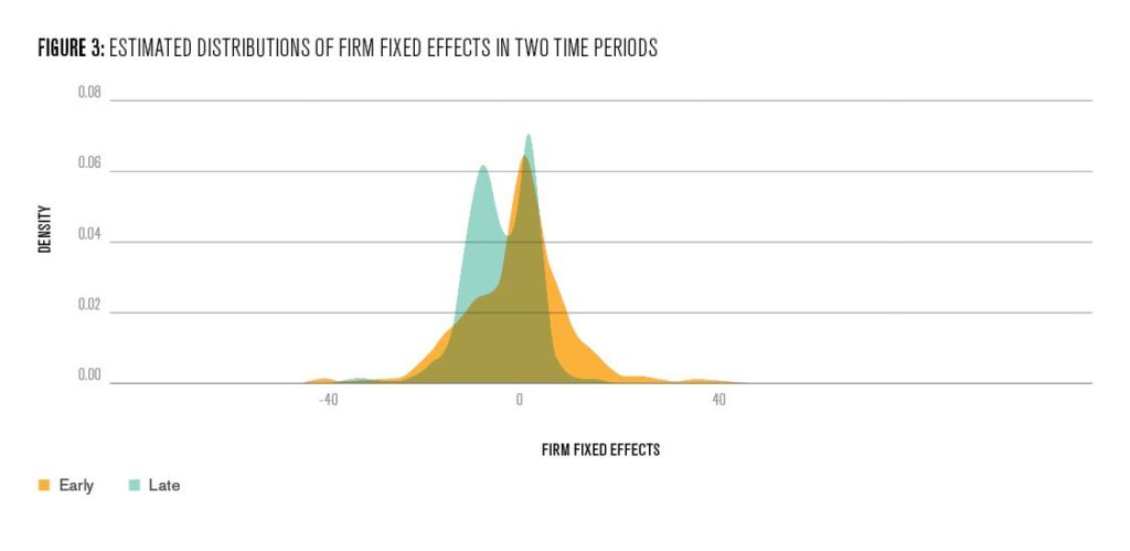 Figure 3:  Estimated distribution of firm fixed effects in two time periods