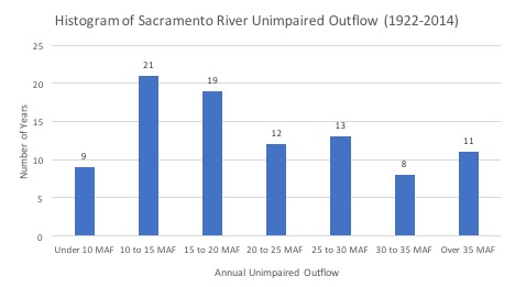 Figure 4: There are large surface runoff variations from year to year in the Sacramento River basin. (Source: DWR 2016)