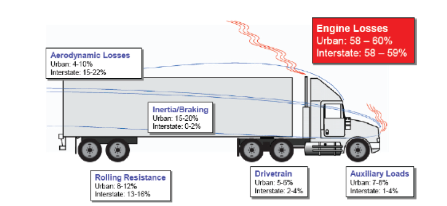 Figure 4: Energy Losses from Tractor-Trailers in Urban and Interstate Segments of Their Duty-Cycle. The primary sources of engine losses are through transfer of heat to coolants and exhaust. Auxiliary loads are for things like air brake and air-conditioning compressors, power steering, cooling fan, etc. (TRB 2010).