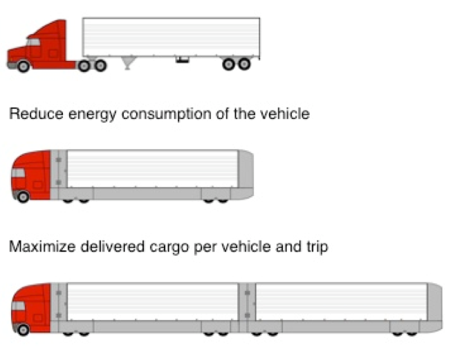 Figure 5: What a Super-Efficient Interstate Truck Might Look Like (RMI 2009)