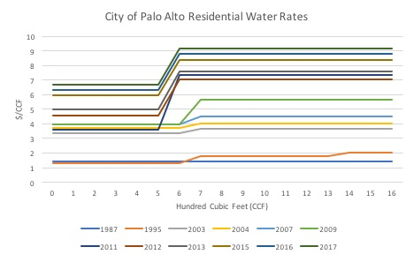 Figure 7: City of Palo Alto Water Rates. The graph shows the unit price of water for each additional CCF. It shows that the city adopted an increasing block rate structure in 1988, and kept increasing prices thereafter. (Source: City of Palo Alto)
