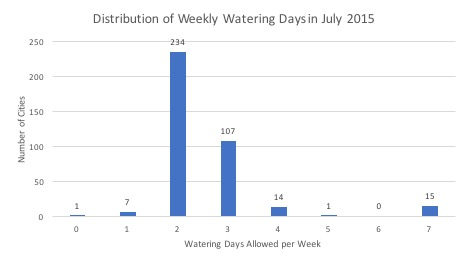 Figure 8: This graph shows the number of cities with a given number of weekly watering days allowed. One city forbids outdoor watering completely, while 15 have no restrictions. Most cities restrict outdoor watering to 2 or 3 days per week. (Source: State Water Resources Control Board; Author's calculations; https://www.waterboards.ca.gov/water_issues/ programs/conservation_portal/conservation_reporting.shtml)