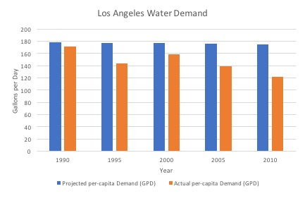 Figure 9: Historical Los Angeles Per-capita Water Demand. The blue bar represents baseline projected water use from the 1990 Los Angeles Urban Water Management Plan. The orange bar is the actual demand. (Source: Los Angeles Department of Water and Power)