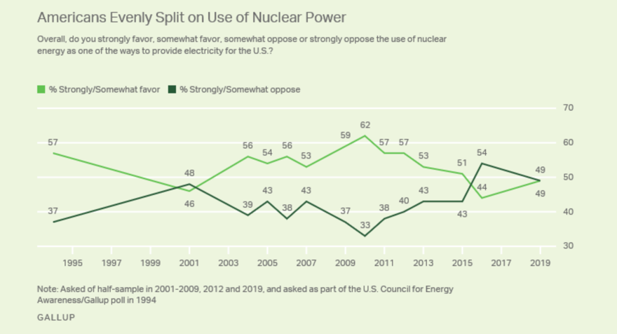 Figure 2: American Public Opinion on Nuclear Energy Over Time. Source: Gallup.