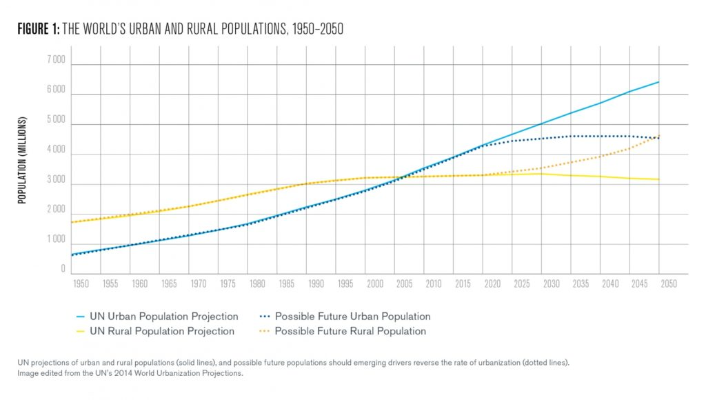 Figure 1: The world's urban and rural populations 1950-2050