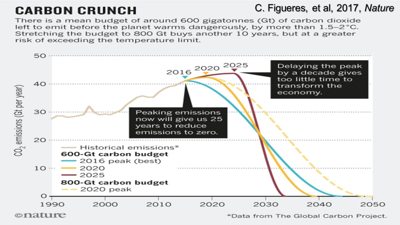 A graph showing the Carbon Crunch. There is a mean budget of around 6000 gigatonnes (Gt) of carbon dioxide left to emit before the planet warm dangerously by more than 1.5-2 degrees C. Stretching the budget to 800 Gt buys another 10 years, but at a greater risk of exceeding the temperature limit